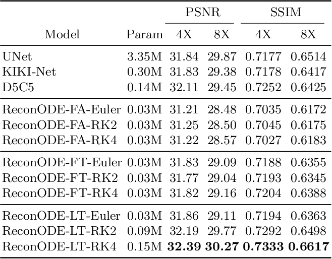 Figure 2 for MRI Image Reconstruction via Learning Optimization Using Neural ODEs