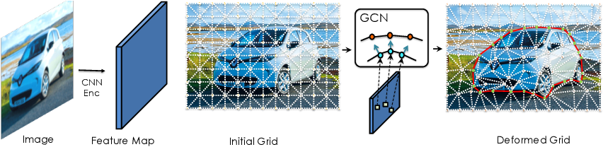 Figure 1 for Beyond Fixed Grid: Learning Geometric Image Representation with a Deformable Grid