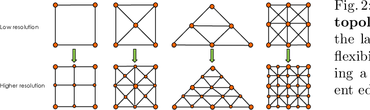 Figure 3 for Beyond Fixed Grid: Learning Geometric Image Representation with a Deformable Grid