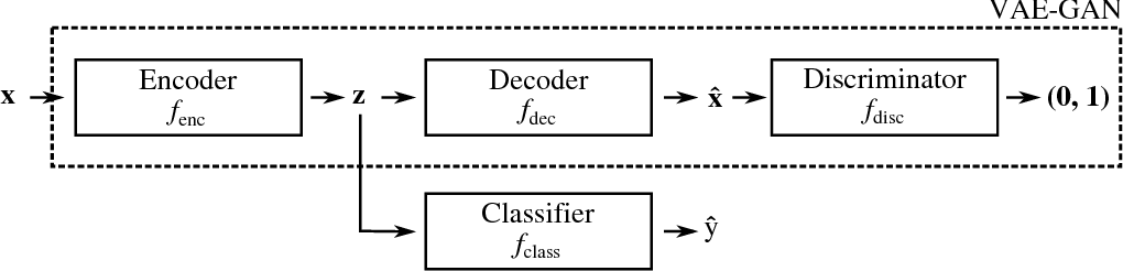 Figure 4 for Adversarial examples for generative models