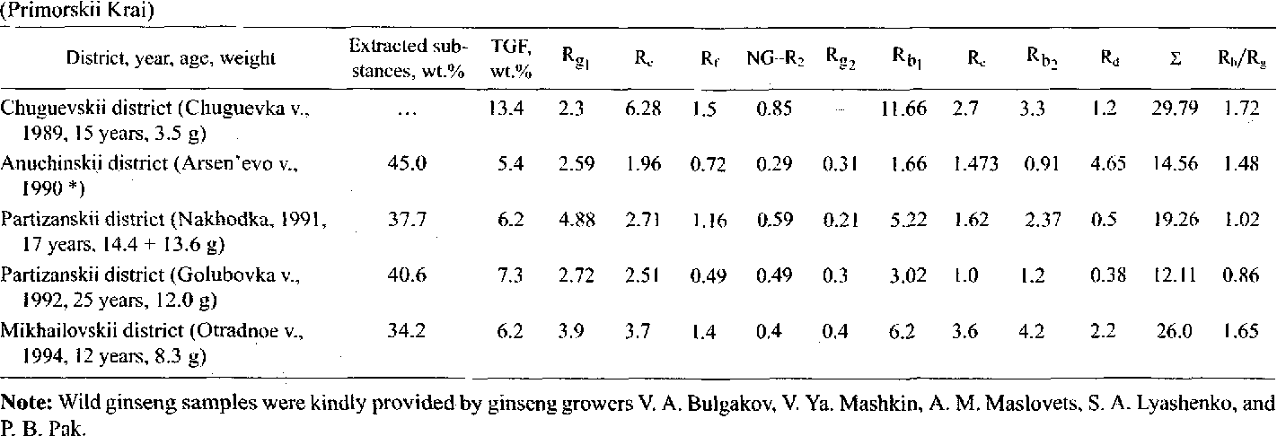 Ginsenoside Composition Mg Per Gram Of Dry Root Wild