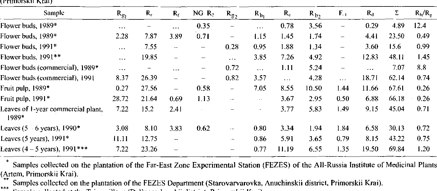 Ginsenoside Content Mg Per Gram Of Dry Root In The Above