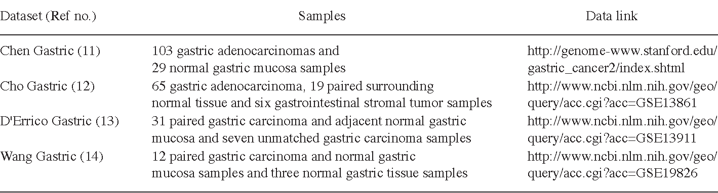 Table I from Overexpression of collagen VI α3 in gastric cancer