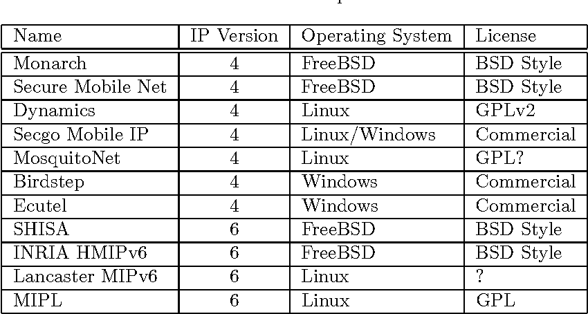 PDF] Implementation of a Testbed Authentication Architecture