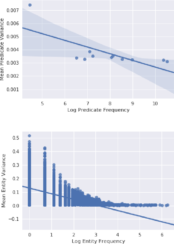 Figure 2 for Neural Variational Inference For Estimating Uncertainty in Knowledge Graph Embeddings