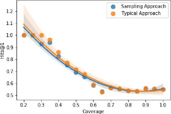 Figure 4 for Neural Variational Inference For Estimating Uncertainty in Knowledge Graph Embeddings