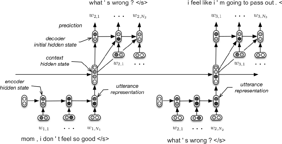 Figure 1 for Building End-To-End Dialogue Systems Using Generative Hierarchical Neural Network Models