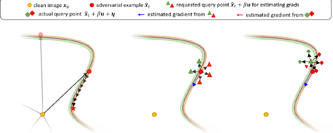Figure 4 for Small Input Noise is Enough to Defend Against Query-based Black-box Attacks