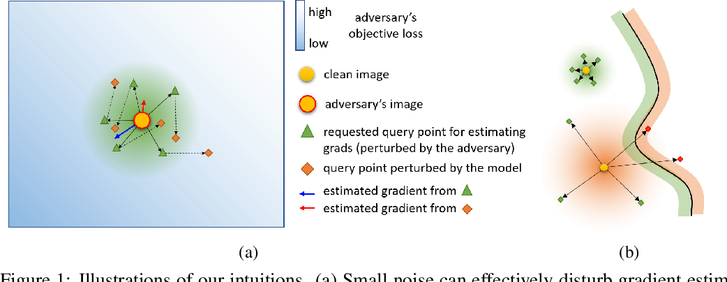 Figure 1 for Small Input Noise is Enough to Defend Against Query-based Black-box Attacks