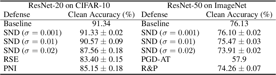 Figure 2 for Small Input Noise is Enough to Defend Against Query-based Black-box Attacks