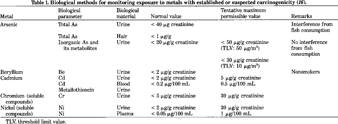 Table 1. Biological methods for monitoring exposure to metals with established or suspected carcinogenicity (16).