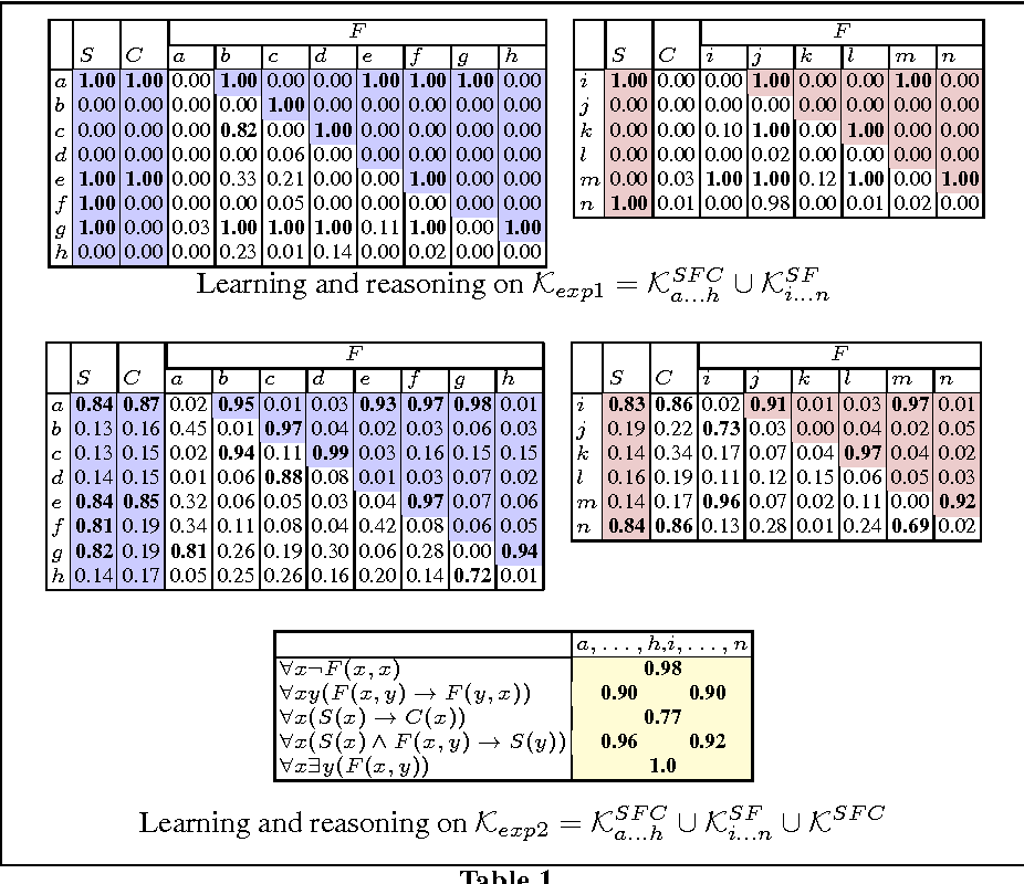 Logic Tensor Networks Deep Learning And Logical Reasoning From Data