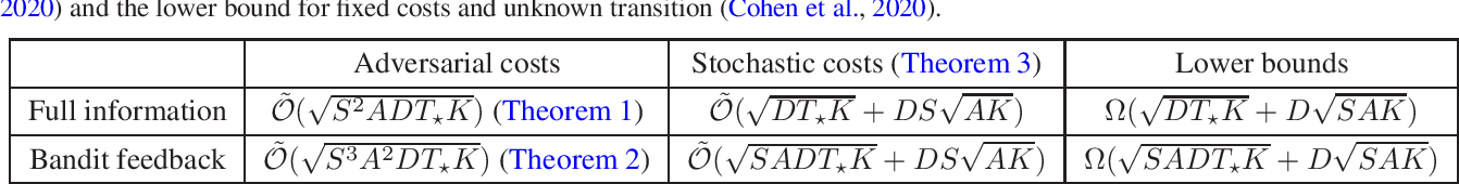Figure 1 for Finding the Stochastic Shortest Path with Low Regret: The Adversarial Cost and Unknown Transition Case