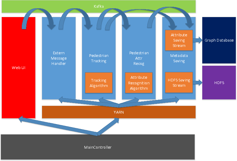 Figure 2 for A Large-scale Distributed Video Parsing and Evaluation Platform