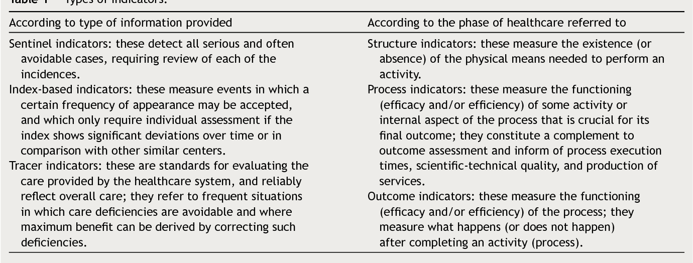 Table 1 Types of indicators.