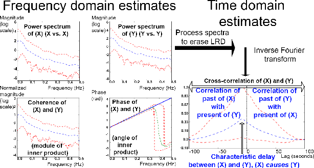 Figure 1 for Scalable Linear Causal Inference for Irregularly Sampled Time Series with Long Range Dependencies