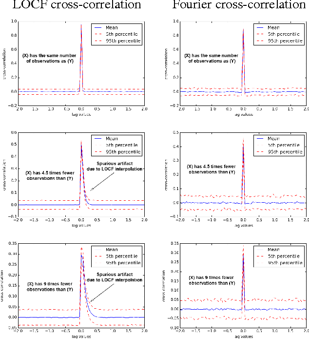 Figure 4 for Scalable Linear Causal Inference for Irregularly Sampled Time Series with Long Range Dependencies