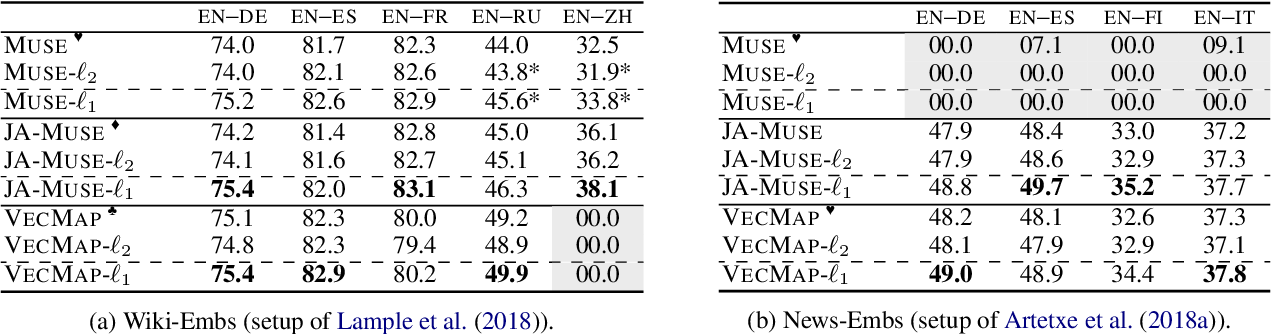 Figure 1 for Cross-Lingual Word Embedding Refinement by $\ell_{1}$ Norm Optimisation