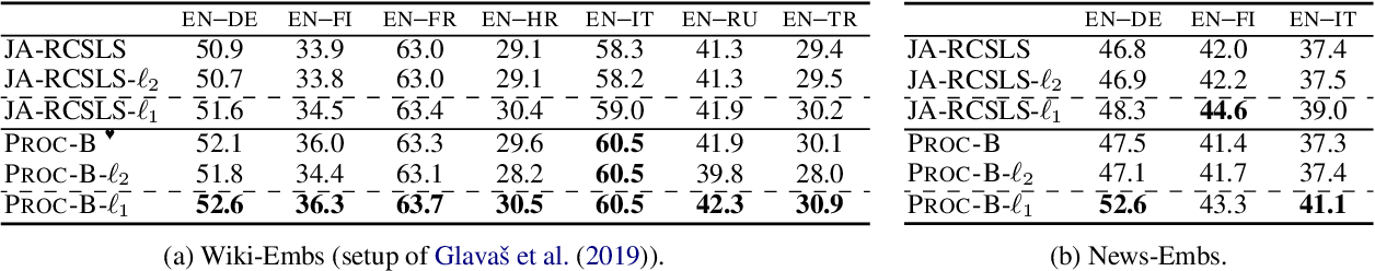 Figure 3 for Cross-Lingual Word Embedding Refinement by $\ell_{1}$ Norm Optimisation