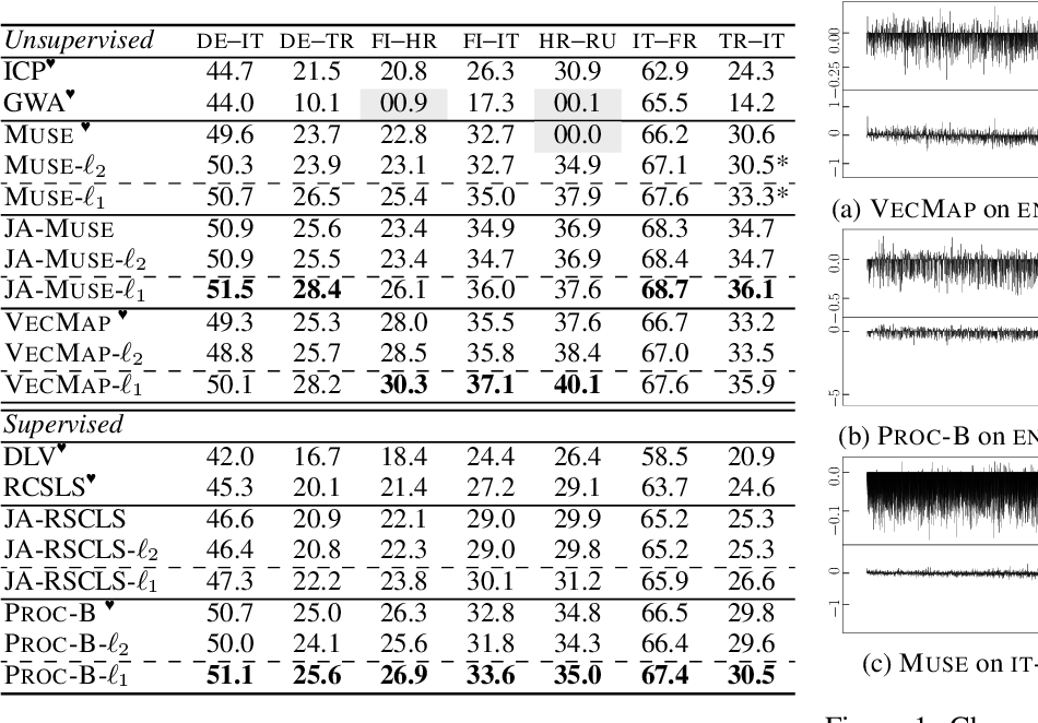 Figure 4 for Cross-Lingual Word Embedding Refinement by $\ell_{1}$ Norm Optimisation