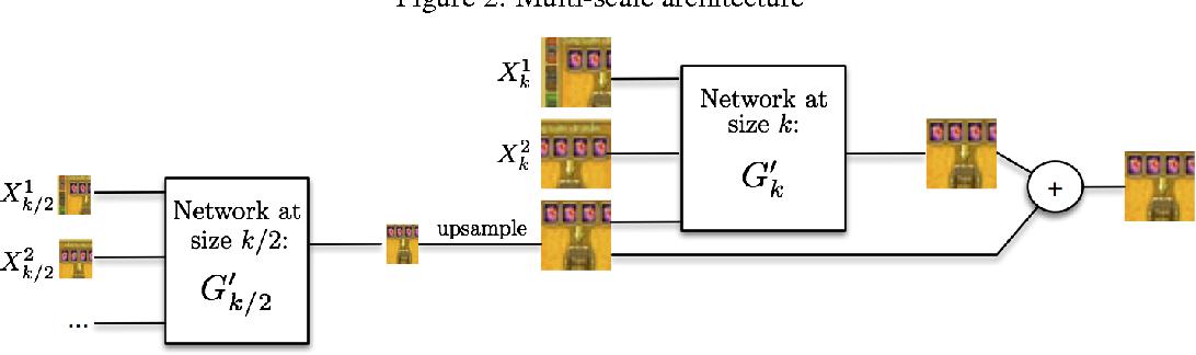 Figure 2 for Deep multi-scale video prediction beyond mean square error