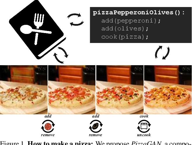 Figure 1 for How to make a pizza: Learning a compositional layer-based GAN model