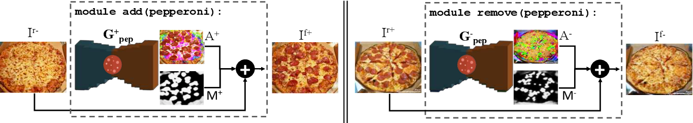 Figure 3 for How to make a pizza: Learning a compositional layer-based GAN model