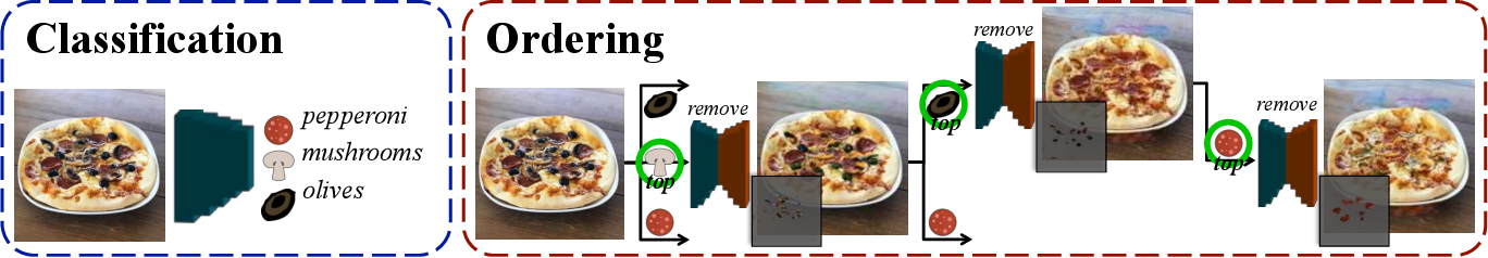 Figure 4 for How to make a pizza: Learning a compositional layer-based GAN model