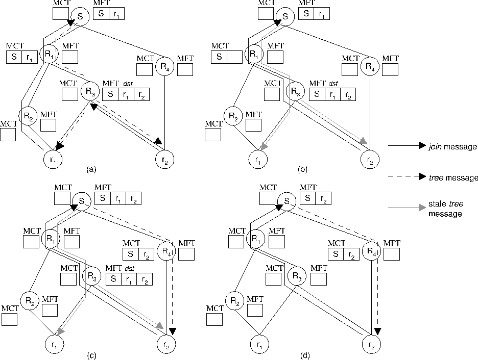 Hop By Hop Multicast Routing Protocol