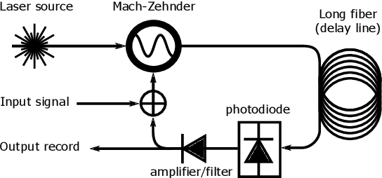 Figure 1 for Photonic Delay Systems as Machine Learning Implementations