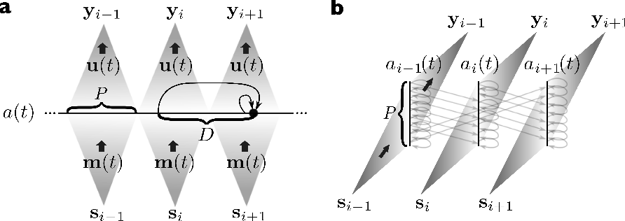 Figure 3 for Photonic Delay Systems as Machine Learning Implementations
