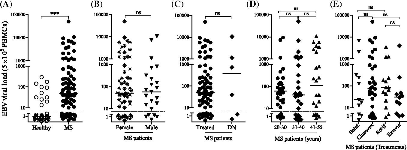 EBV and vitamin D status in relapsing-remitting multiple