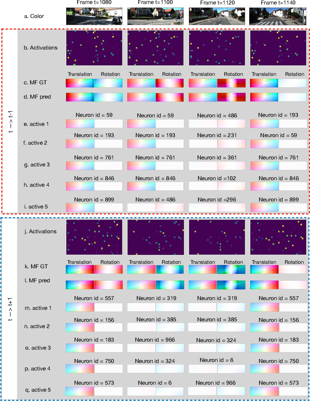 Figure 4 for Sparse Representations for Object and Ego-motion Estimation in Dynamic Scenes