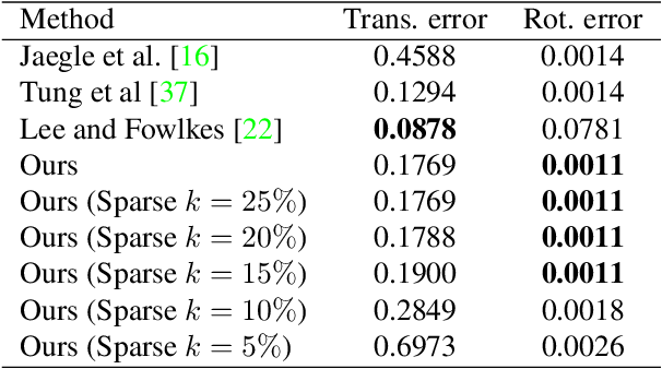 Figure 3 for Sparse Representations for Object and Ego-motion Estimation in Dynamic Scenes