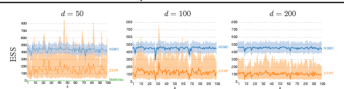 Figure 2 for Nested Sequential Monte Carlo Methods