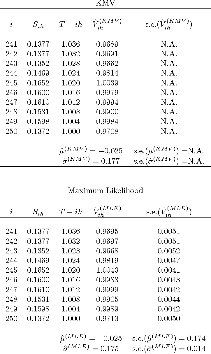 On The Equivalence Of The KMV And Maximum Likelihood Methods For