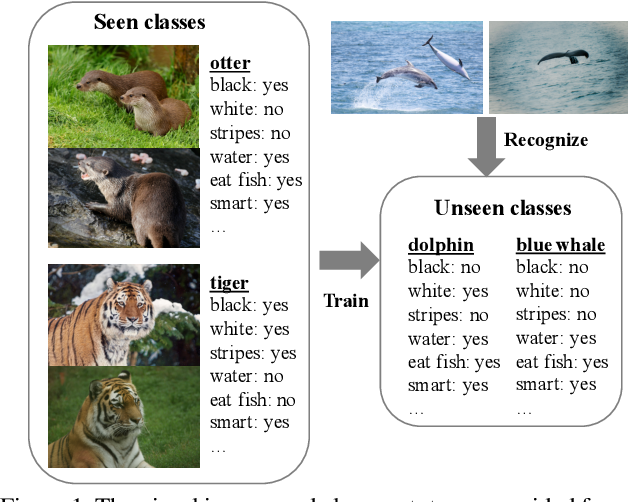 Figure 1 for Convolutional Prototype Learning for Zero-Shot Recognition