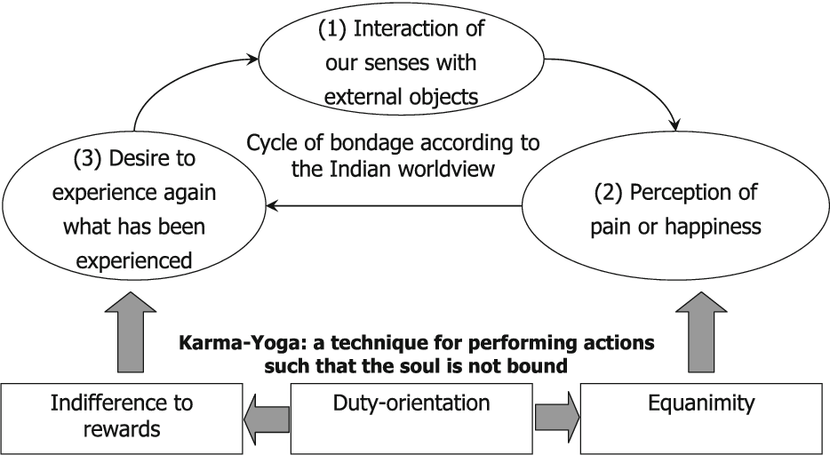 Figure 1 from Karma-Yoga: The Indian Model of Moral Development