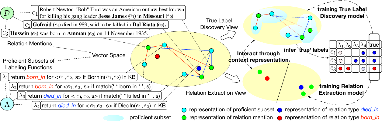 Figure 1 for Heterogeneous Supervision for Relation Extraction: A Representation Learning Approach