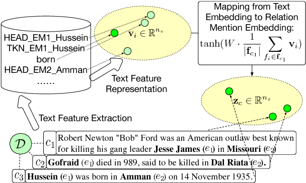 Figure 3 for Heterogeneous Supervision for Relation Extraction: A Representation Learning Approach
