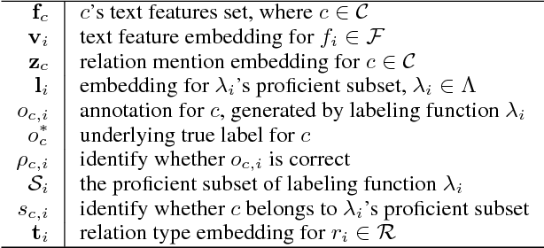 Figure 2 for Heterogeneous Supervision for Relation Extraction: A Representation Learning Approach