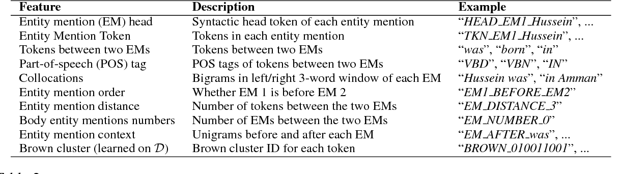 Figure 4 for Heterogeneous Supervision for Relation Extraction: A Representation Learning Approach