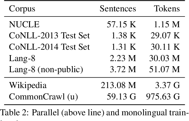 Figure 4 for Phrase-based Machine Translation is State-of-the-Art for Automatic Grammatical Error Correction