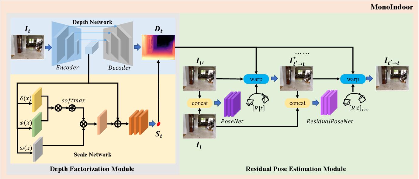 Figure 1 for MonoIndoor: Towards Good Practice of Self-Supervised Monocular Depth Estimation for Indoor Environments