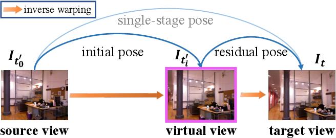 Figure 3 for MonoIndoor: Towards Good Practice of Self-Supervised Monocular Depth Estimation for Indoor Environments