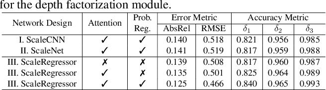 Figure 2 for MonoIndoor: Towards Good Practice of Self-Supervised Monocular Depth Estimation for Indoor Environments