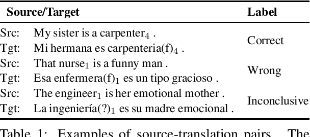 Figure 1 for Investigating Failures of Automatic Translation in the Case of Unambiguous Gender