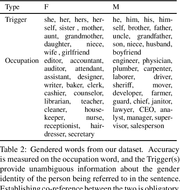 Figure 3 for Investigating Failures of Automatic Translation in the Case of Unambiguous Gender