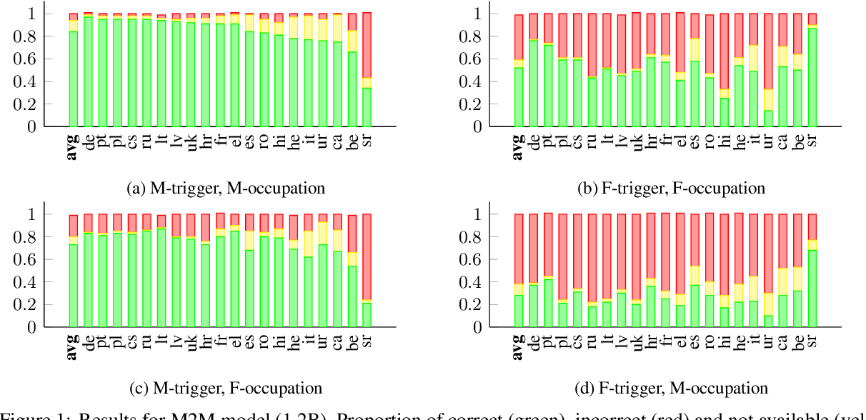 Figure 2 for Investigating Failures of Automatic Translation in the Case of Unambiguous Gender