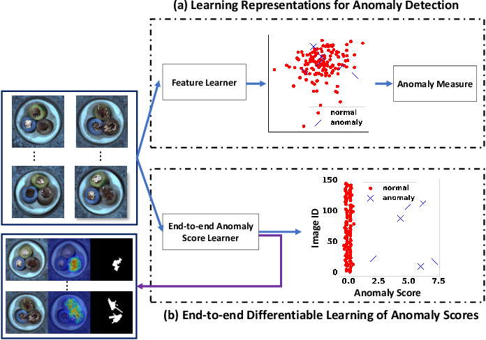 Figure 3 for Explainable Deep Few-shot Anomaly Detection with Deviation Networks